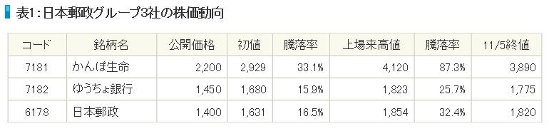日本郵政グループ3社の初値