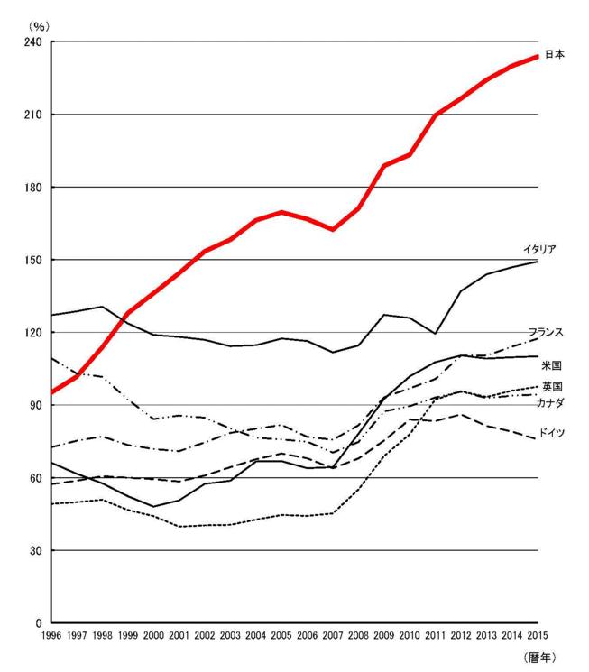 政府債務残高