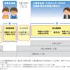 iDeCo(個人型確定拠出年金)の始め方|掛け金限度額と3つの手順