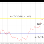 ループイフダンの値幅は?|円安では値幅を大きく、円高では値幅を小さく