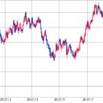 円安に伴う買いのループイフダン停止タイミング、売りに初挑戦?