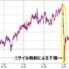 北朝鮮弾道ミサイル日本上空を通過|一時期円高が進行したがV字回復