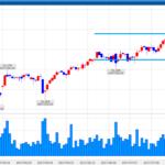 くりっく株365|NYダウ・FTSE100を一旦利益確定