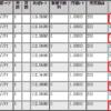 ループイフダンのスワップポイントが意外と高い!|過去のポジション決済で幸せ気分