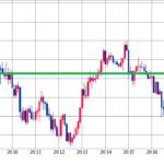 ユーロ円売りのループイフダンに挑戦|FXリピート発注で自動収益化を目指す