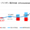 ループイフダン検証|5ヶ月目の結果は3万円超えの収入に!