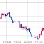 上昇が続くトルコリラ|4万通貨の損切りは失敗だったのか…