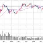 米国株に初挑戦|高利回りの米国株式を購入したけど円高で含み損…