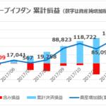 ループイフダン9ヶ月目の収益 円高進行により含み損は過去最大だが決済益でカバー可能