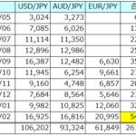 一ヶ月の利益が初の5万円突破|FX自動発注の魅力、でも含み損が…