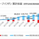 8円の円高進行でも黒字|2ヶ月連続で5万円稼いでくれたループイフダン