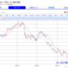 逆張り投資|落ちるナイフのアメリカ高配当株を拾いまくる