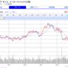 米国高配当株の買い増し候補とタイミング