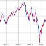 株価の底値とリセッションがいつかを予測するのは難しい