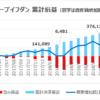 ループイフダン 2018年一年間の運用成績|46万7千円の決済利益