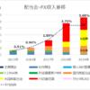 2019 配当・FX収入 – 目標には届かないものの、順調に配当が成長