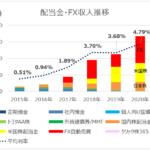 2020 配当・FX収入 – コロナによる為替乱高下で目標達成
