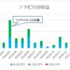 トラリピ 過去2番目の収益 :単月 8万円超え