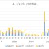 ループイフダン 4年間の運用結果 ~ 133万円の利益