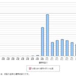 確定拠出年金の運用利回りは? ~ 2021年の分布
